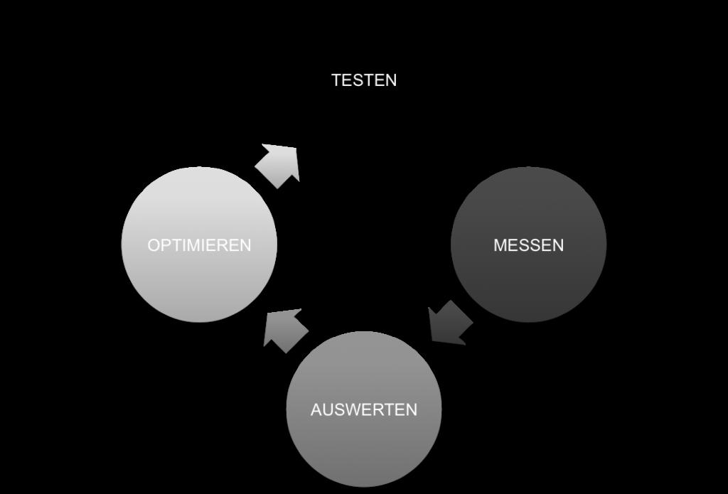 DIGITAL MARKETING TESTEN UND MESSEN