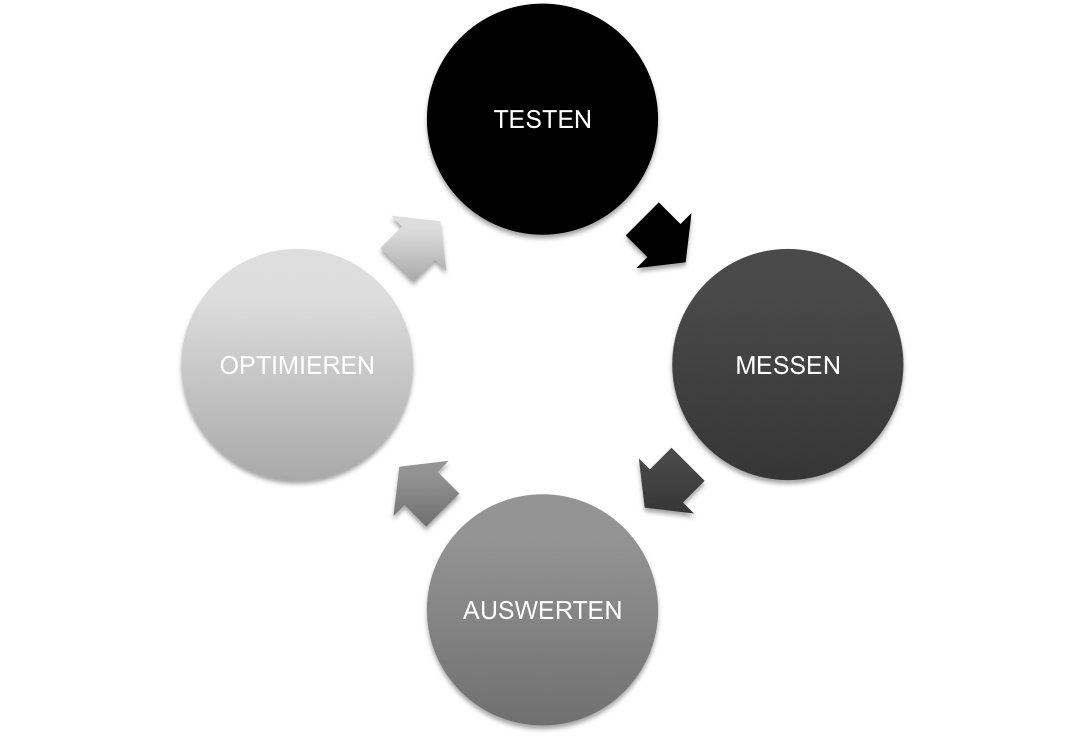 DIGITAL MARKETING TESTEN UND MESSEN